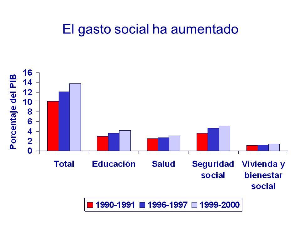 El gasto social ha aumentado