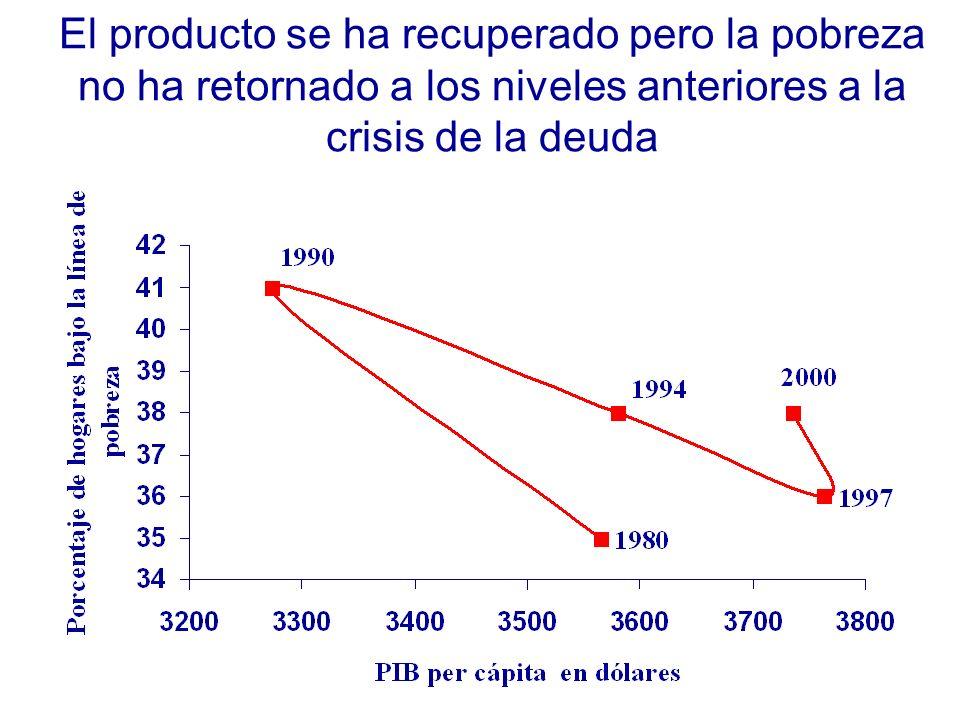 El producto se ha recuperado pero la pobreza no ha retornado a los niveles anteriores a la crisis de la deuda