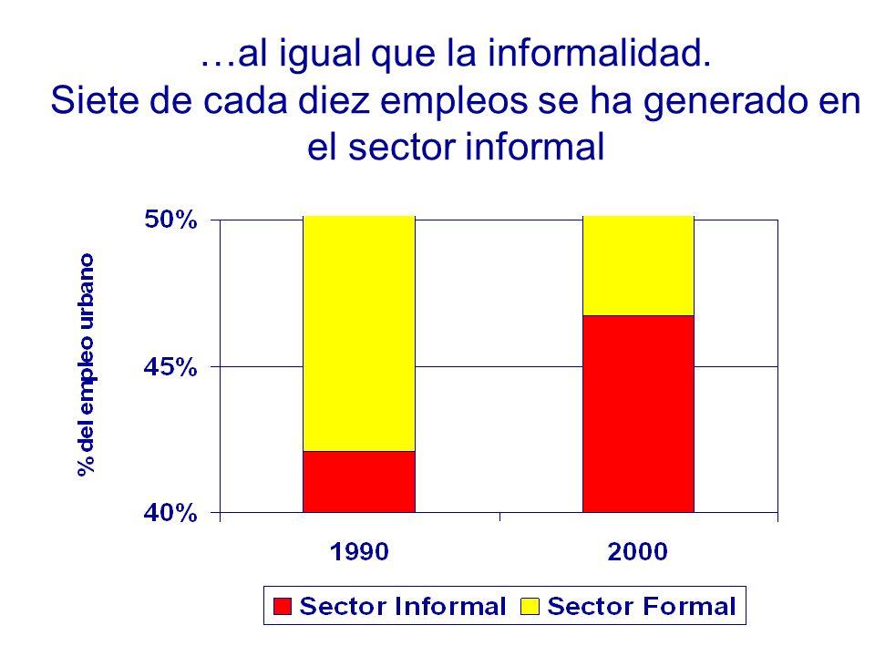 …al igual que la informalidad. Siete de cada diez empleos se ha generado en el sector informal