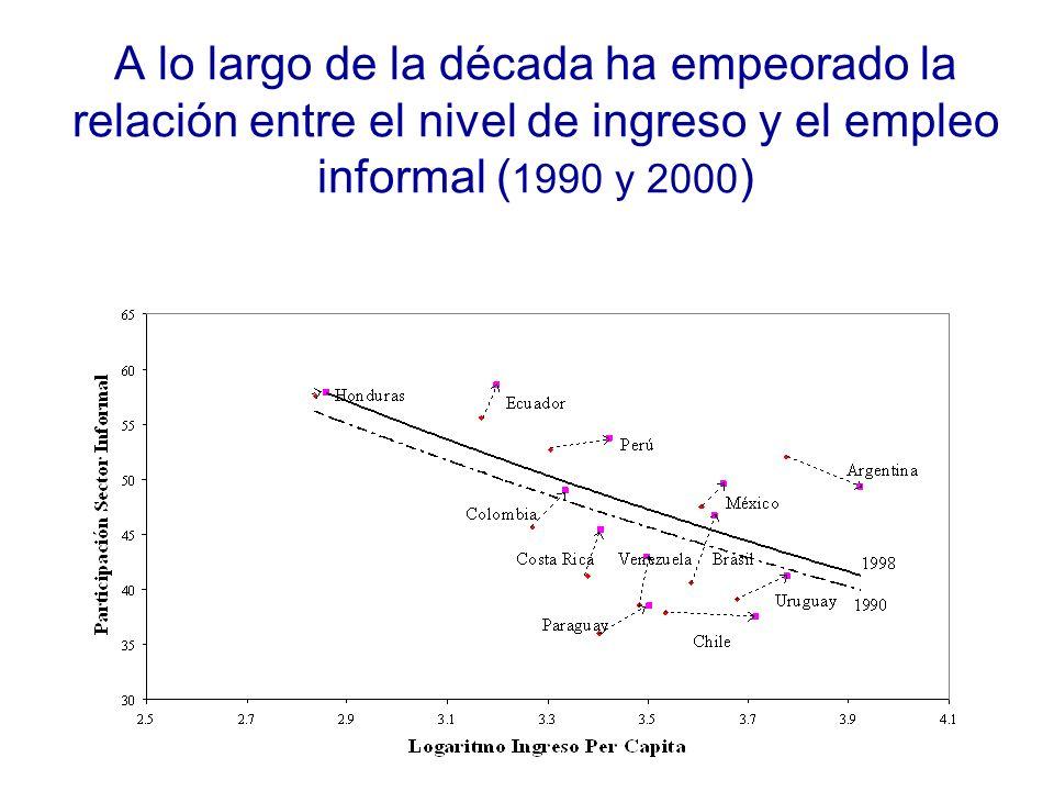 A lo largo de la década ha empeorado la relación entre el nivel de ingreso y el empleo informal ( 1990 y 2000 )