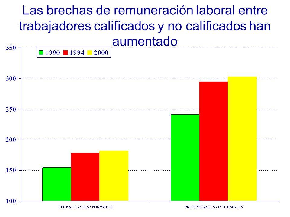 Las brechas de remuneración laboral entre trabajadores calificados y no calificados han aumentado
