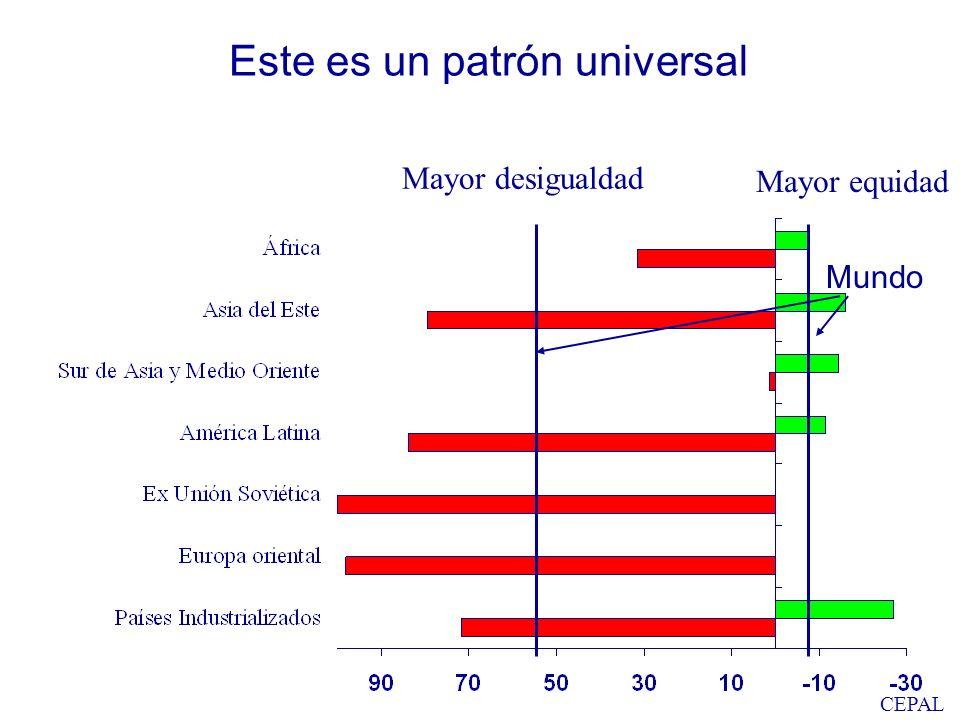 CEPAL Este es un patrón universal Mundo Mayor desigualdad Mayor equidad