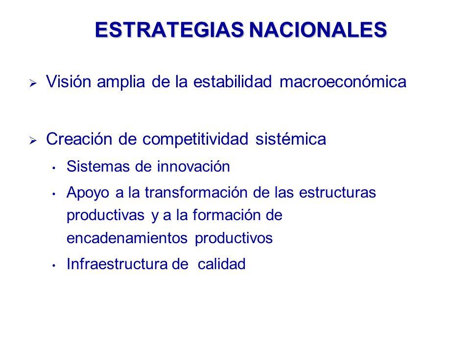 ESTRATEGIAS NACIONALES Visión amplia de la estabilidad macroeconómica Creación de competitividad sistémica Sistemas de innovación Apoyo a la transformación de las estructuras productivas y a la formación de encadenamientos productivos Infraestructura de calidad