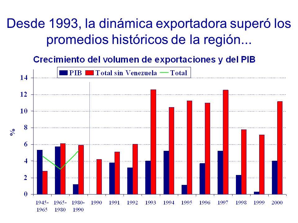 El crecimiento ha sido más lento e inestable desde 1995 Promedio 1991-1994 4.1% Promedio 1995-2000 2.7%
