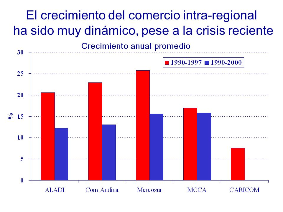 El crecimiento del comercio intra-regional ha sido muy dinámico, pese a la crisis reciente