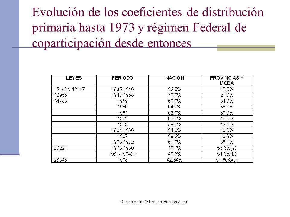 Oficina de la CEPAL en Buenos Aires Evolución de los coeficientes de distribución primaria hasta 1973 y régimen Federal de coparticipación desde enton