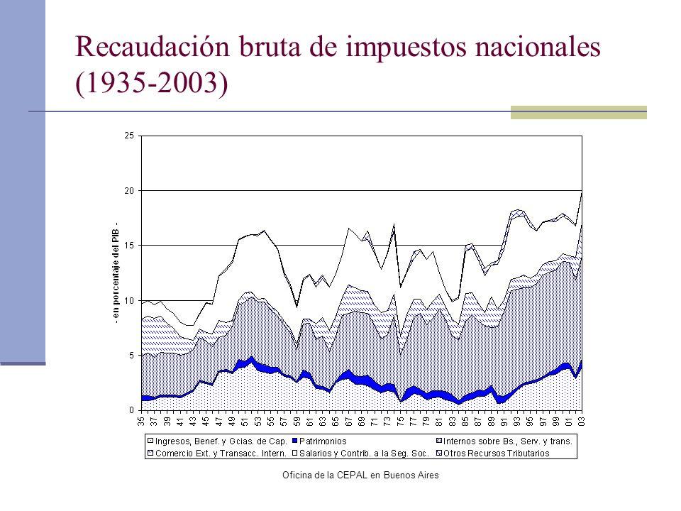 Oficina de la CEPAL en Buenos Aires Recaudación bruta de impuestos nacionales (1935-2003)