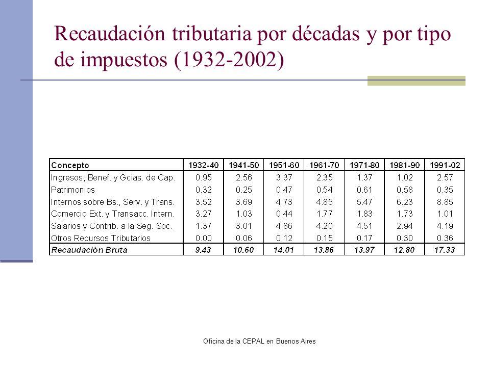 Oficina de la CEPAL en Buenos Aires Recaudación tributaria por décadas y por tipo de impuestos (1932-2002)