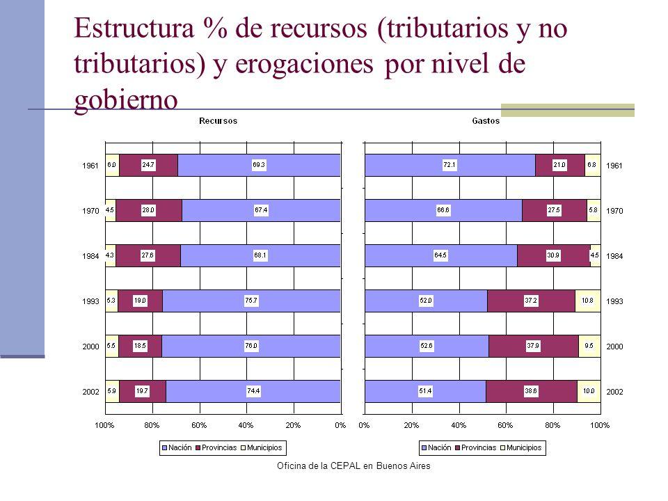Oficina de la CEPAL en Buenos Aires Estructura % de recursos (tributarios y no tributarios) y erogaciones por nivel de gobierno