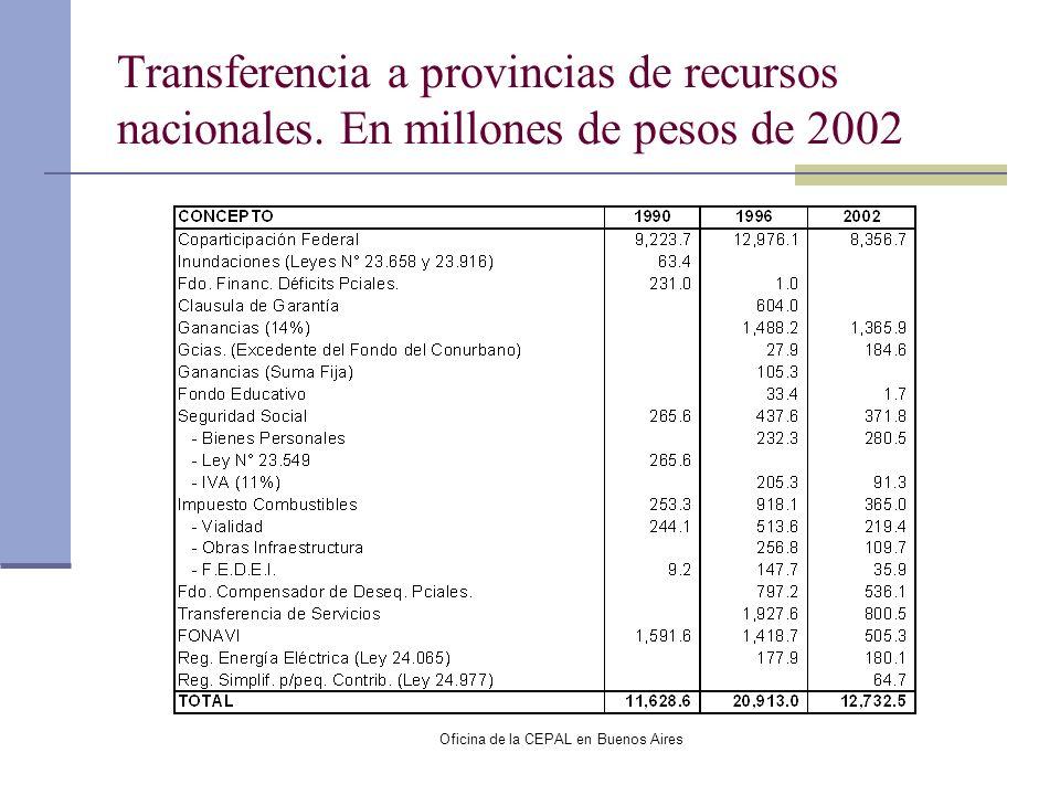 Oficina de la CEPAL en Buenos Aires Transferencia a provincias de recursos nacionales. En millones de pesos de 2002