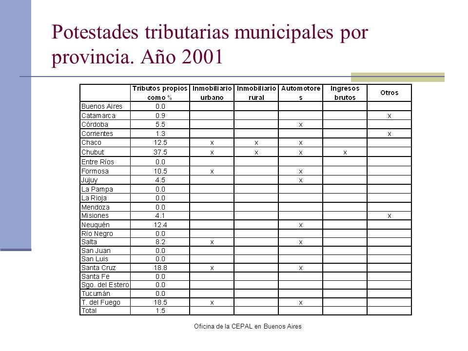 Oficina de la CEPAL en Buenos Aires Potestades tributarias municipales por provincia. Año 2001