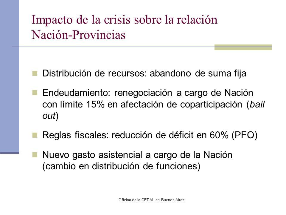 Oficina de la CEPAL en Buenos Aires Impacto de la crisis sobre la relación Nación-Provincias Distribución de recursos: abandono de suma fija Endeudami