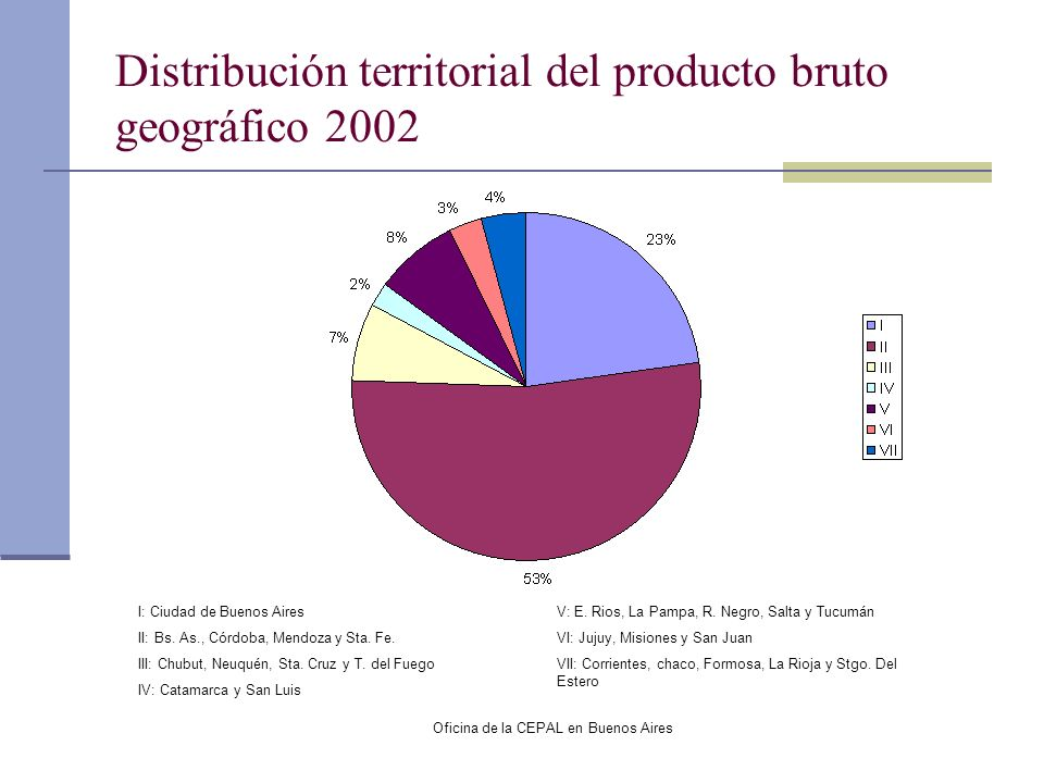 Oficina de la CEPAL en Buenos Aires Distribución territorial del producto bruto geográfico 2002 I: Ciudad de Buenos Aires II: Bs. As., Córdoba, Mendoz