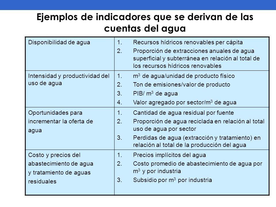 Ejemplos de indicadores que se derivan de las cuentas del agua Disponibilidad de agua1.Recursos hídricos renovables per cápita 2.Proporción de extracc