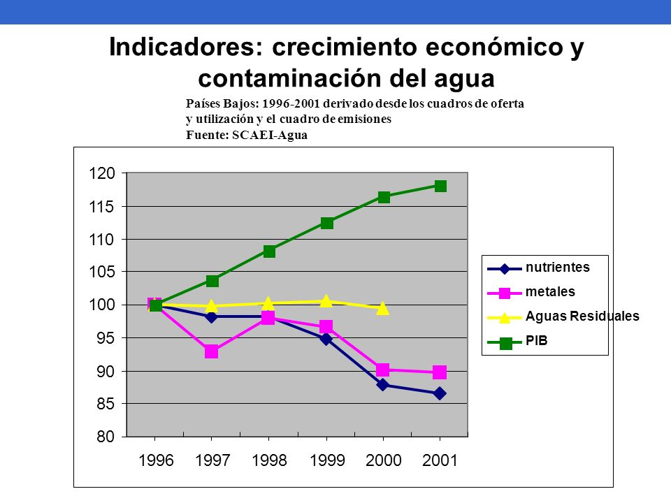 Indicadores: crecimiento económico y contaminación del agua Países Bajos: 1996-2001 derivado desde los cuadros de oferta y utilización y el cuadro de