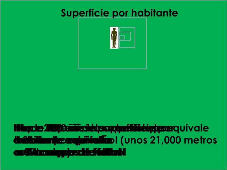 Superficie por habitante Hace 2000 años la superficie por habitante equivalía a 80 campos de futbol Hace 100 años la superficie por habitante equivalí