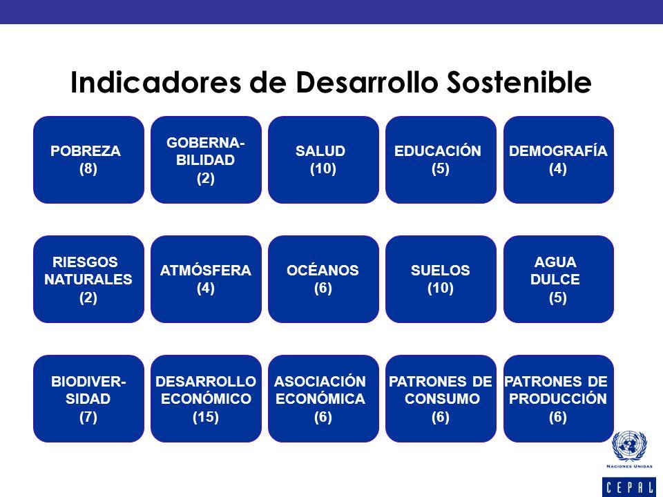 POBREZA (8) GOBERNA- BILIDAD (2) SALUD (10) EDUCACIÓN (5) DEMOGRAFÍA (4) RIESGOS NATURALES (2) ATMÓSFERA (4) OCÉANOS (6) SUELOS (10) AGUA DULCE (5) BI