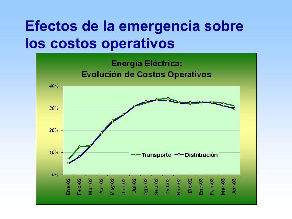 Efectos de la emergencia sobre los costos operativos