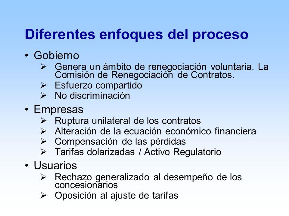 Diferentes enfoques del proceso Gobierno Genera un ámbito de renegociación voluntaria.