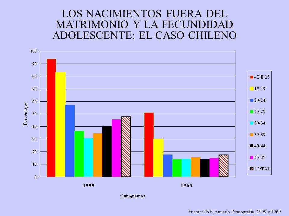 LOS NACIMIENTOS FUERA DEL MATRIMONIO Y LA FECUNDIDAD ADOLESCENTE: EL CASO CHILENO Fuente: INE, Anuario Demografía, 1999 y 1969