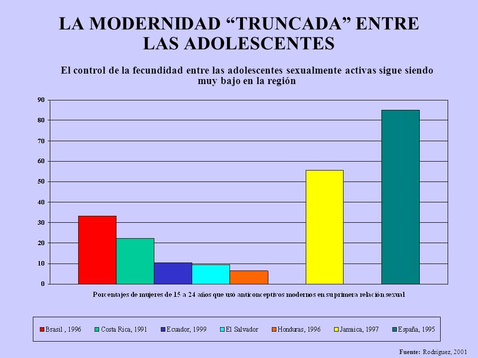 LA MODERNIDAD TRUNCADA ENTRE LAS ADOLESCENTES Fuente: Rodríguez, 2001 El control de la fecundidad entre las adolescentes sexualmente activas sigue sie