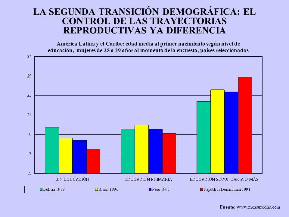LA SEGUNDA TRANSICIÓN DEMOGRÁFICA: EL CONTROL DE LAS TRAYECTORIAS REPRODUCTIVAS YA DIFERENCIA América Latina y el Caribe: edad media al primer nacimie