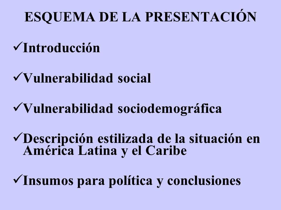 ESQUEMA DE LA PRESENTACIÓN Introducción Vulnerabilidad social Vulnerabilidad sociodemográfica Descripción estilizada de la situación en América Latina