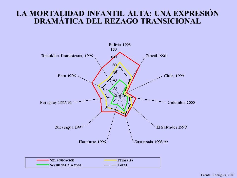 LAS OBLIGACIONES DE LA CRIANZA: OTRA EXPERSIÓN DEL REZAGO TRANSICIONAL Porcentaje de hogares con NBI, con 4 o más niños y con NBI y cuatro o más niños Fuente: Rodríguez, 2000