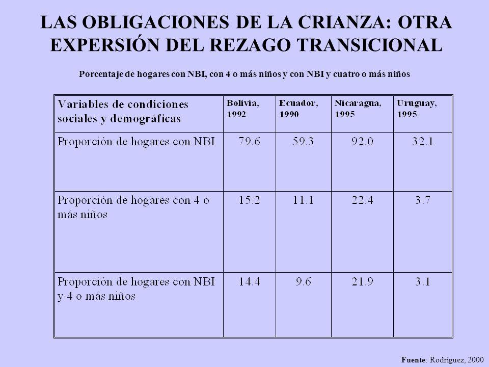 LAS OBLIGACIONES DE LA CRIANZA: OTRA EXPERSIÓN DEL REZAGO TRANSICIONAL Porcentaje de hogares con NBI, con 4 o más niños y con NBI y cuatro o más niños