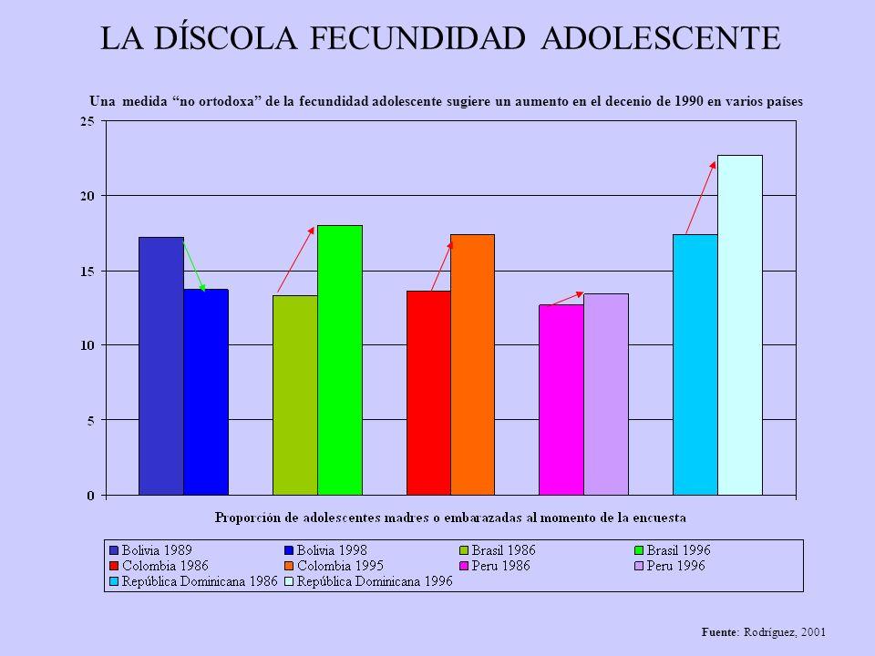 LA TRANSICIÓN DEMOGRÁFICA NO ASEGURA EL FIN DE LA BRECHA ENTRE FECUNDIDAD DESEADA Y FECUNDIDAD OBSERVADA Sobrefecundidad según grupos educativo de la mujer, países seleccionados de América Latina Fuente: Rodríguez, 2001