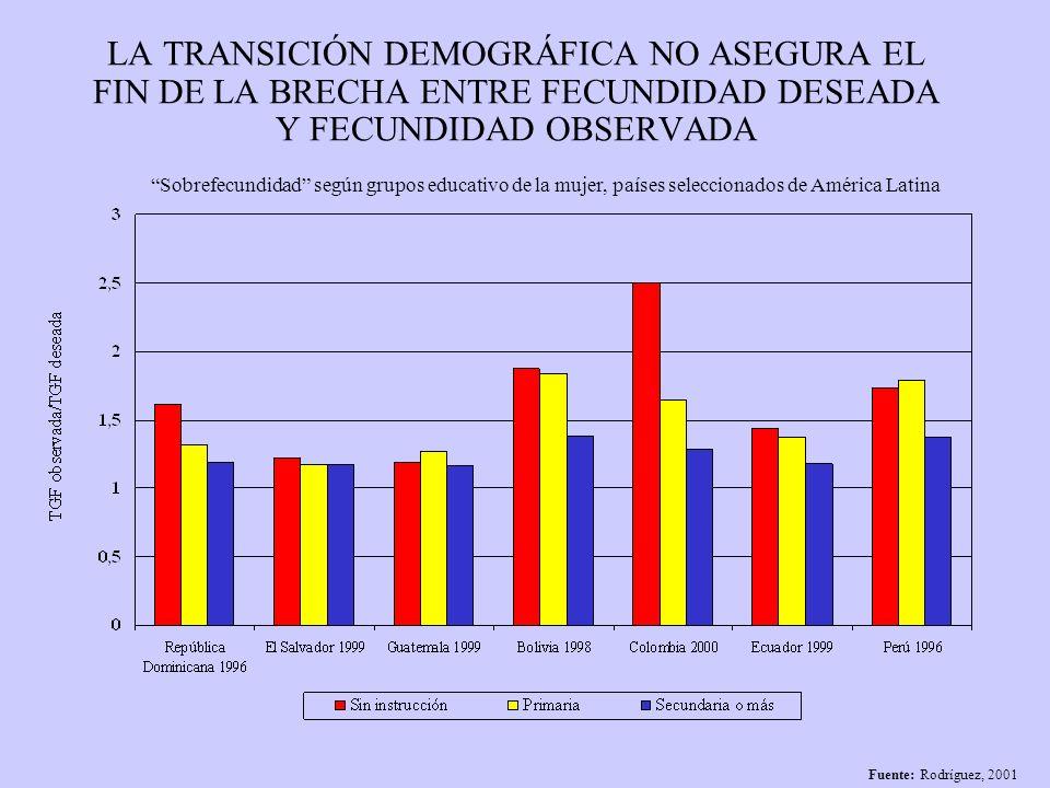 LA INICIACIÓN REPRODUCTIVA TEMPRANA SIGUE SIENDO PROPIA DE LOS GRUPOS POBRES Fuente: Rodríguez, 2001 Mujeres de 25 a 29 que fueron madres antes de los 20, segun quintil socioeconomico (porcentaje)
