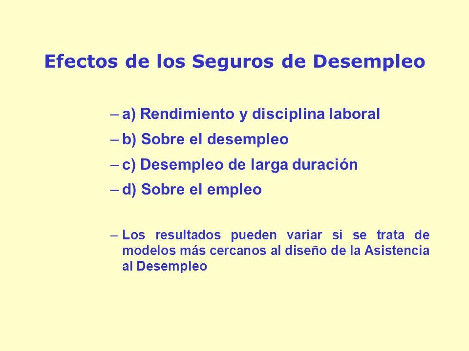 Efectos de los Seguros de Desempleo –a) Rendimiento y disciplina laboral –b) Sobre el desempleo –c) Desempleo de larga duración –d) Sobre el empleo –Los resultados pueden variar si se trata de modelos más cercanos al diseño de la Asistencia al Desempleo
