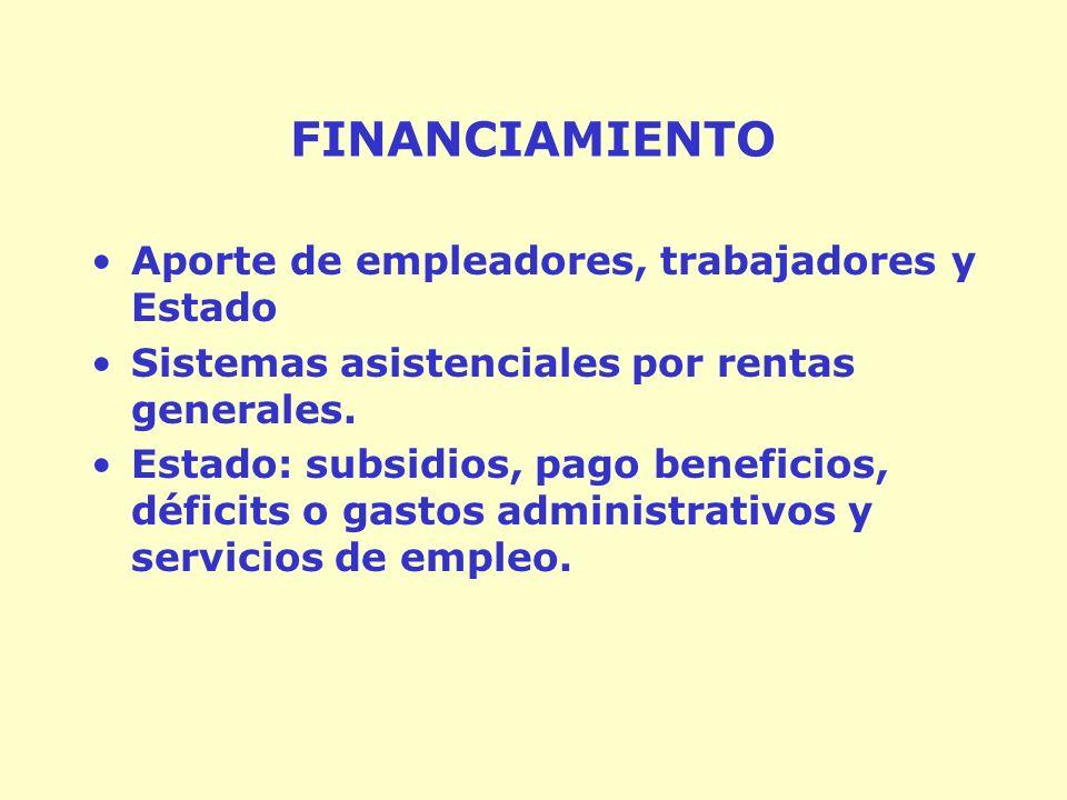 FINANCIAMIENTO Aporte de empleadores, trabajadores y Estado Sistemas asistenciales por rentas generales.