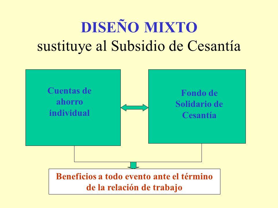 DISEÑO MIXTO sustituye al Subsidio de Cesantía Cuentas de ahorro individual Fondo de Solidario de Cesantía Beneficios a todo evento ante el término de la relación de trabajo