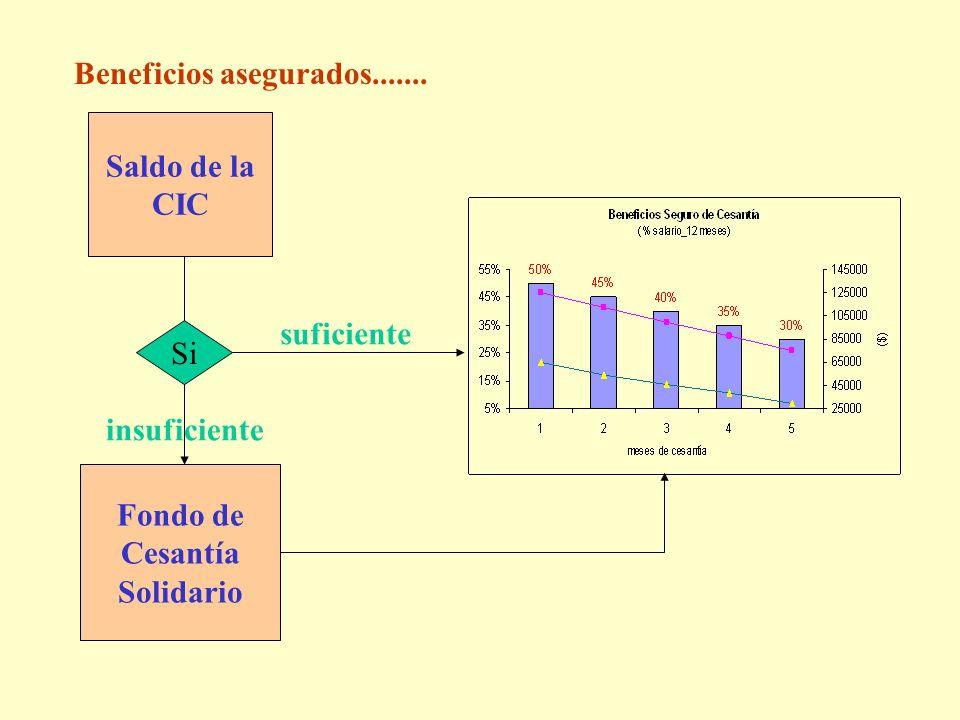 Beneficios asegurados....... Saldo de la CIC Si suficiente insuficiente Fondo de Cesantía Solidario