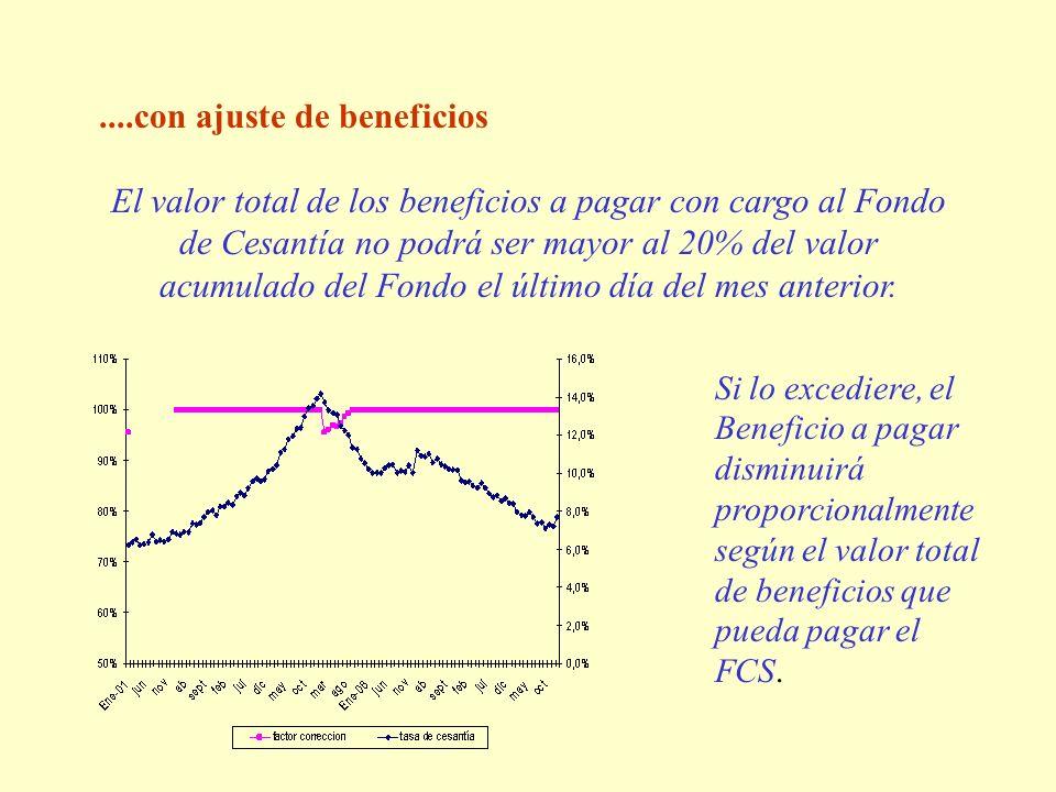 ....con ajuste de beneficios El valor total de los beneficios a pagar con cargo al Fondo de Cesantía no podrá ser mayor al 20% del valor acumulado del Fondo el último día del mes anterior.