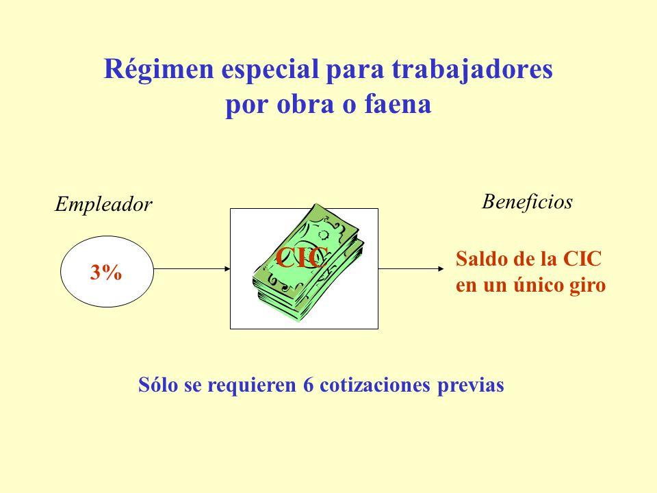 Régimen especial para trabajadores por obra o faena 3% CIC Empleador Beneficios Saldo de la CIC en un único giro CIC Sólo se requieren 6 cotizaciones previas