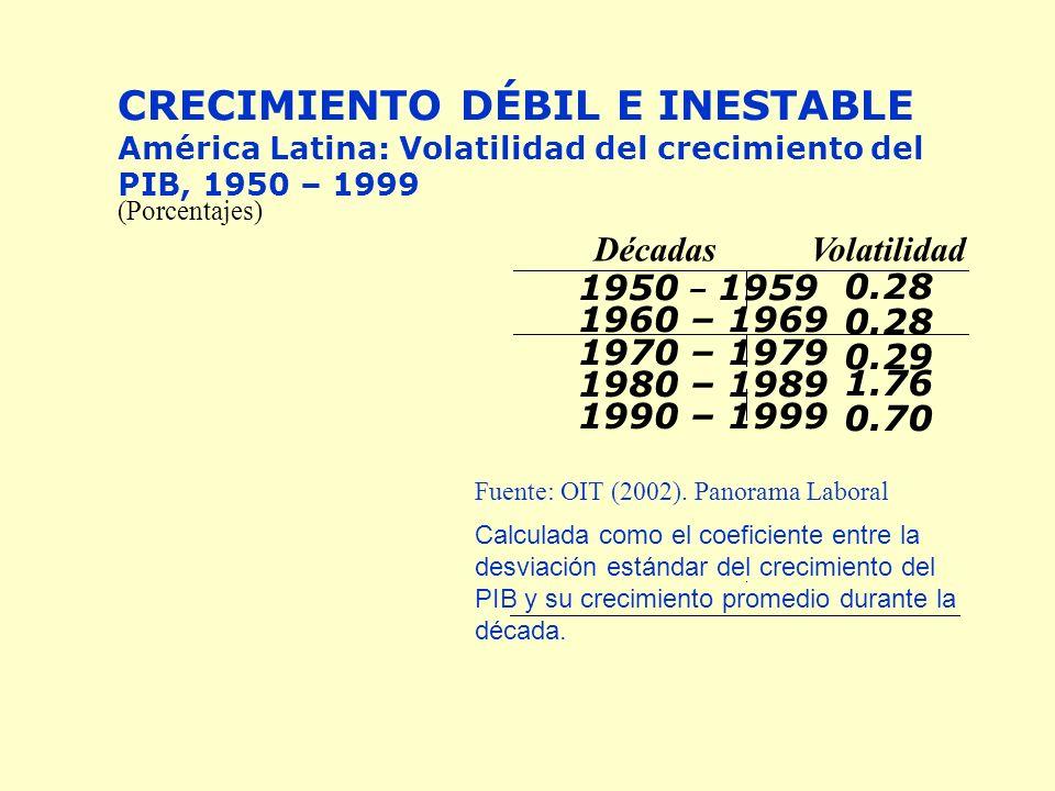 CRECIMIENTO DÉBIL E INESTABLE América Latina: Volatilidad del crecimiento del PIB, 1950 – 1999 (Porcentajes) DécadasVolatilidad 1950 – 1959 0.28 1960 – 1969 0.28 1970 – 1979 0.29 1980 – 1989 1.76 1990 – 1999 0.70 Fuente: OIT (2002).