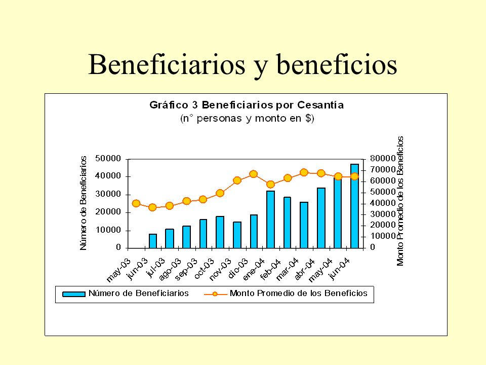 Beneficiarios y beneficios