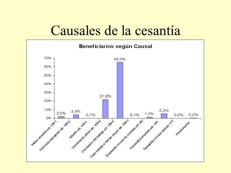 Causales de la cesantía