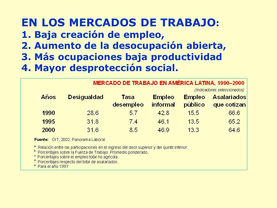 EN LOS MERCADOS DE TRABAJO : 1. Baja creación de empleo, 2.