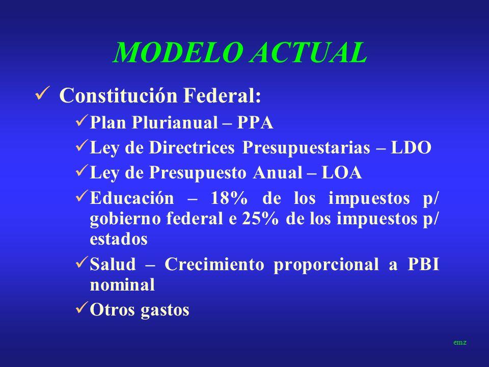 MODELO ACTUAL Ley de Responsabilidad Fiscal (tres niveles de gobierno) Metas Fiscales Anuales – superavit o déficit – previsión p/ tres años Limites p
