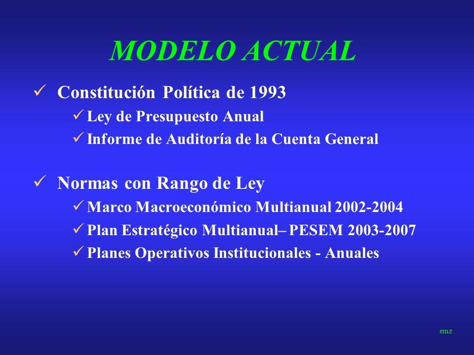 ANTECEDENTES Carta de Intención al FMI 1.Medidas de política económica (prudencia de las políticas macroeconómicas y relanzamiento de reformas estruct