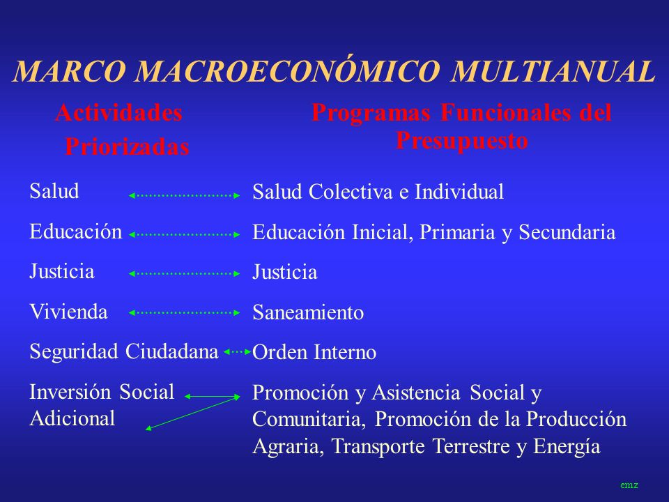 MARCO MACROECONÓMICO MULTIANUAL Escenario macroeconómico 2002-2004: · Acelerar privatizaciones y concesiones. · Impulso a la construcción de viviendas