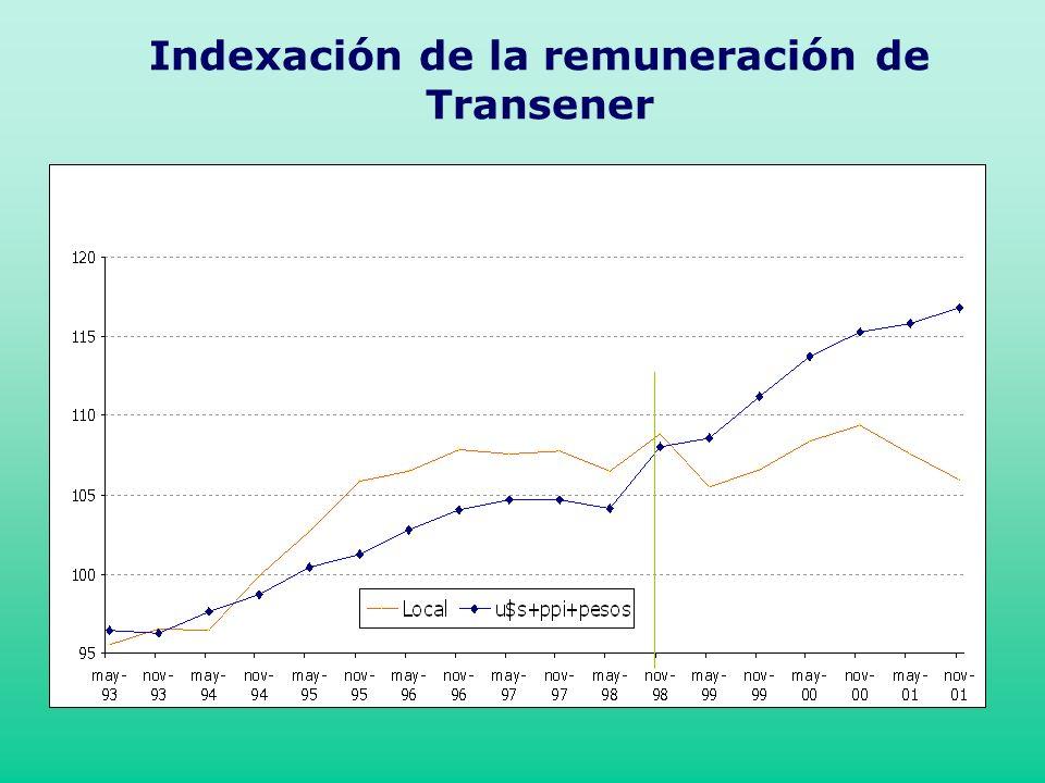 Indexación de la remuneración de Transener