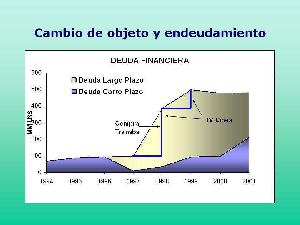 Cambio de objeto y endeudamiento