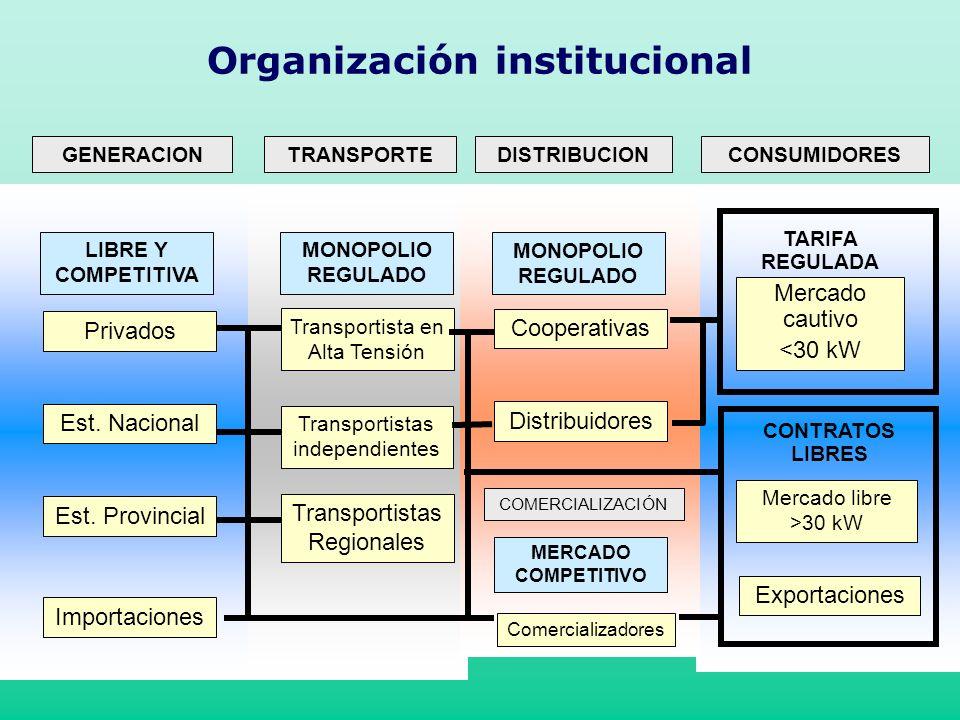 GENERACION LIBRE Y COMPETITIVA Privados Est. Provincial Est. Nacional Importaciones TRANSPORTE MONOPOLIO REGULADO Transportista en Alta Tensión Transp