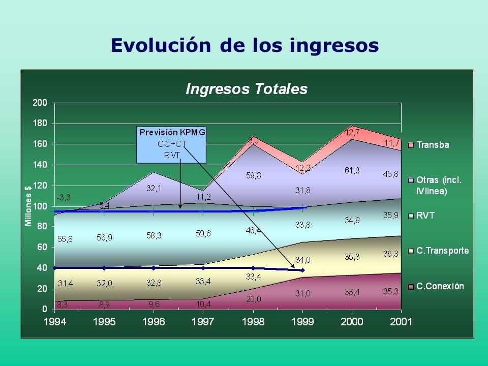 Evolución de los ingresos