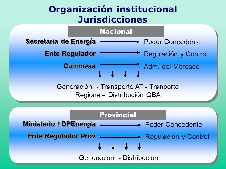 Secretaria de Energía Ente Regulador Cammesa Secretaria de Energía Ente Regulador Cammesa Poder Concedente Regulación y Control Adm. del Mercado Gener