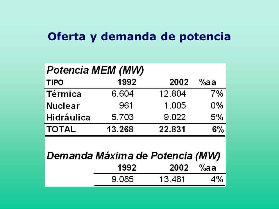 Oferta y demanda de potencia
